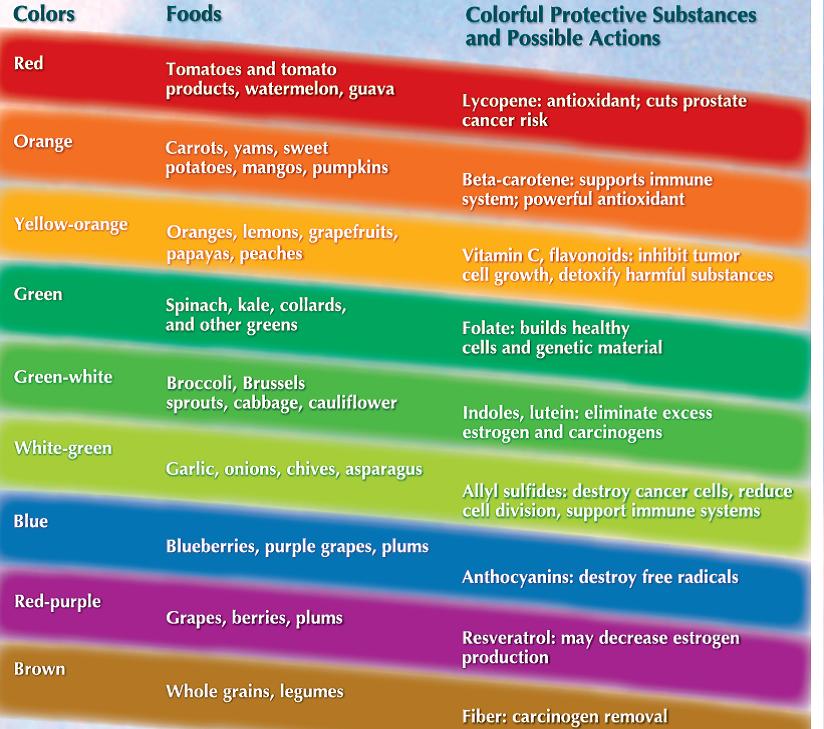 Eat The Rainbow Plant Based Dietitian