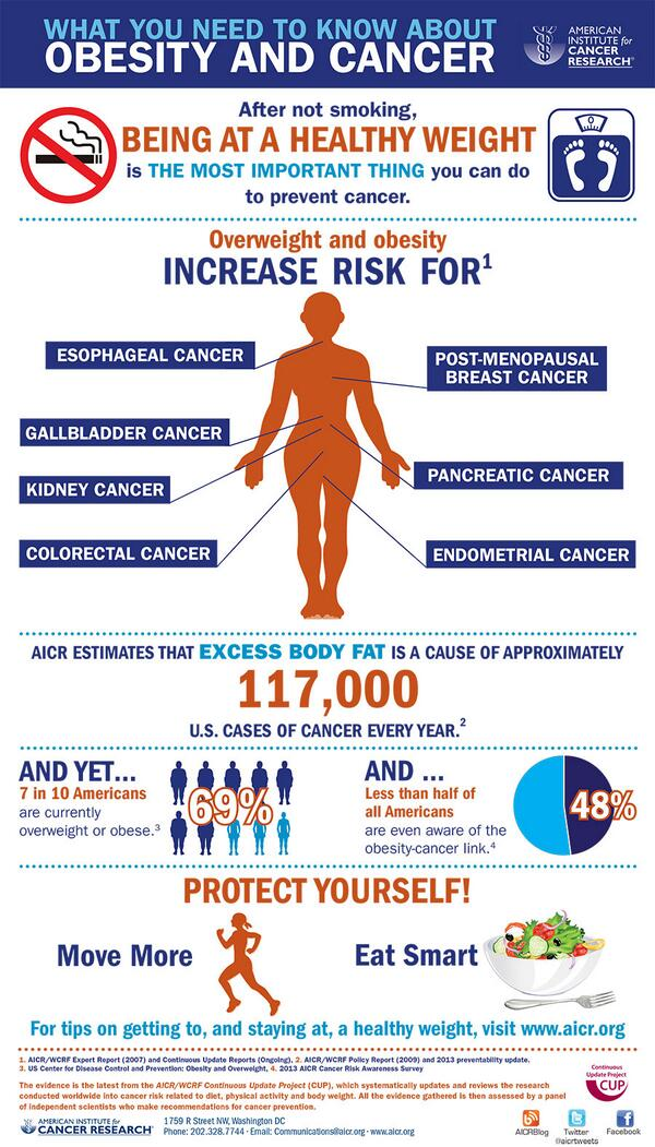 Weight loss and breast cancer