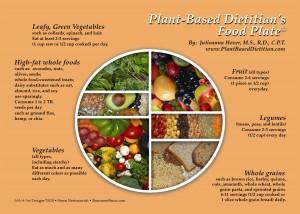 PBD Food Plate