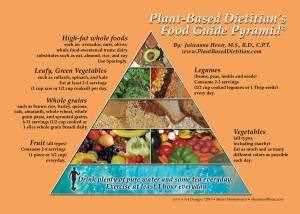 PBD Food Guide Pyramid