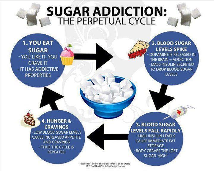 Beating Sugar Addiction - Plant Based Dietitian