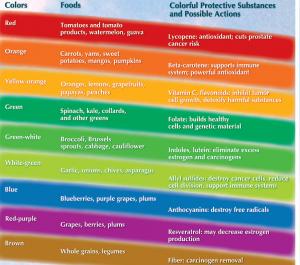 Rainbow nutrients