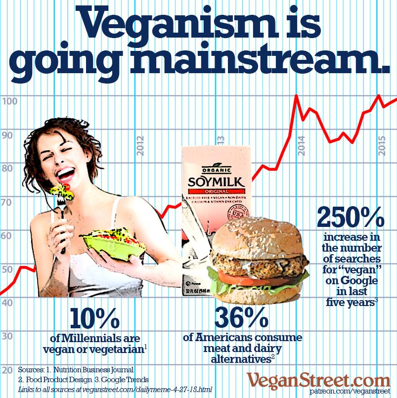 Image result for vegan trends