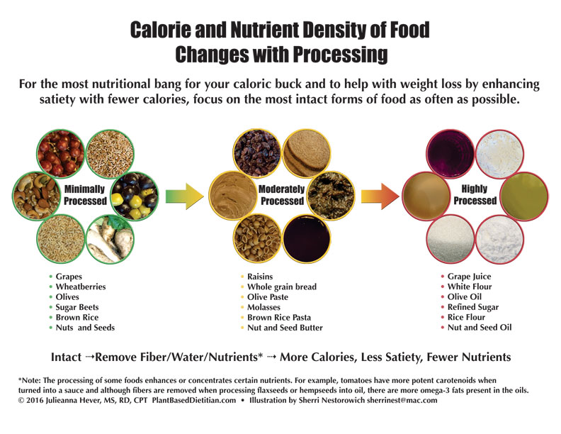 Calorie Nutrient Density